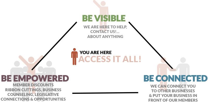 chamber-benefits-diagram